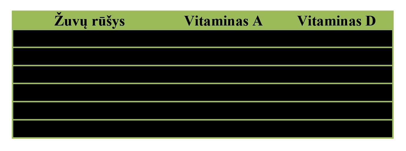 Zuvu tauku lentele 1